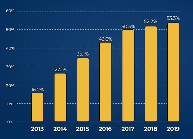 Рост мобильного трафика в мире за последние 7 лет, по данным Broadbanserach.net
