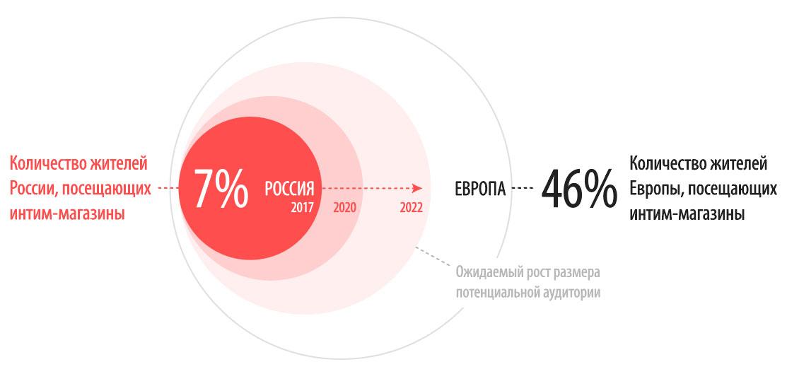 Как открыть секс-шоп. Прогнозы развития рынка интим товаров в России
