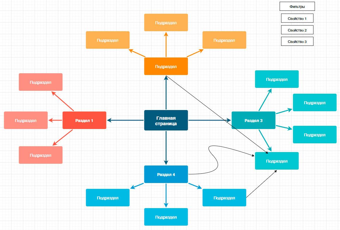 Пример типовой структуры интернет магазина в виде схемы Mind Map (draw.io)