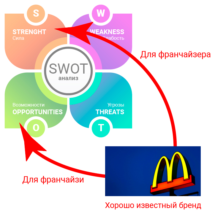Разница между сильными сторонами и возможностями, в зависимости от того, для какого бизнеса проводится SWOT-анализа