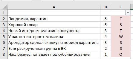 SWOT анализ: сортируем отобранные факторы в Excle