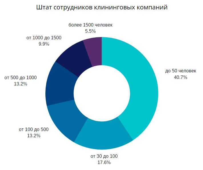 Штат сотрудников клининговых компаний, по данным кадрового холдинга АНКОР