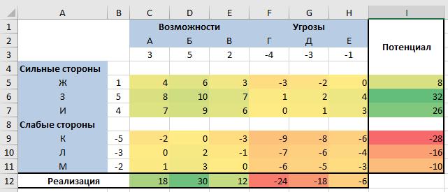 Готовая SWOT-матрица в Excel