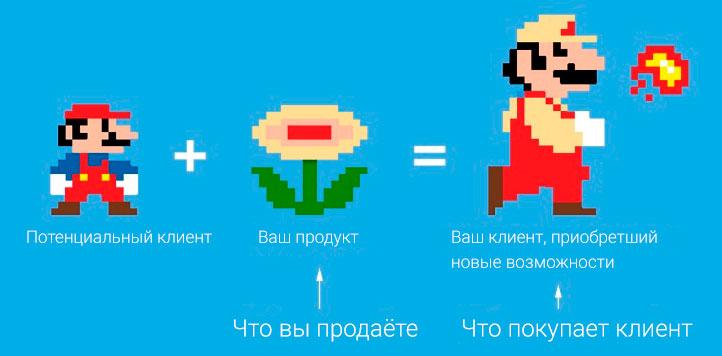 """Самуэль Хулик использует эту иллюстрацию, чтобы показать, как клиенты используют продукт для получения """"новой версии себя"""""""