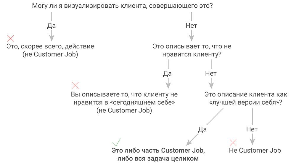 JTBD: шаблон определения Customer Job (задачи клиента)