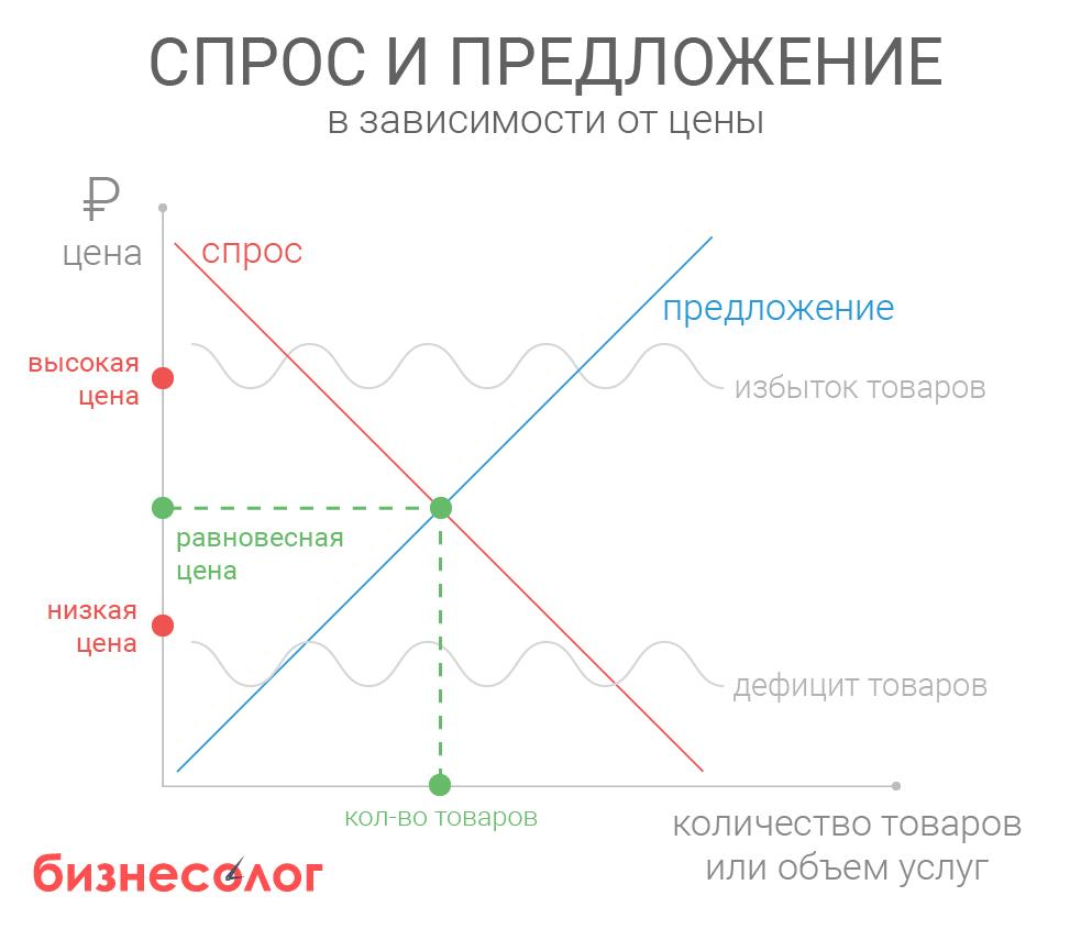 Кривая спроса и предложения, равновесная цена