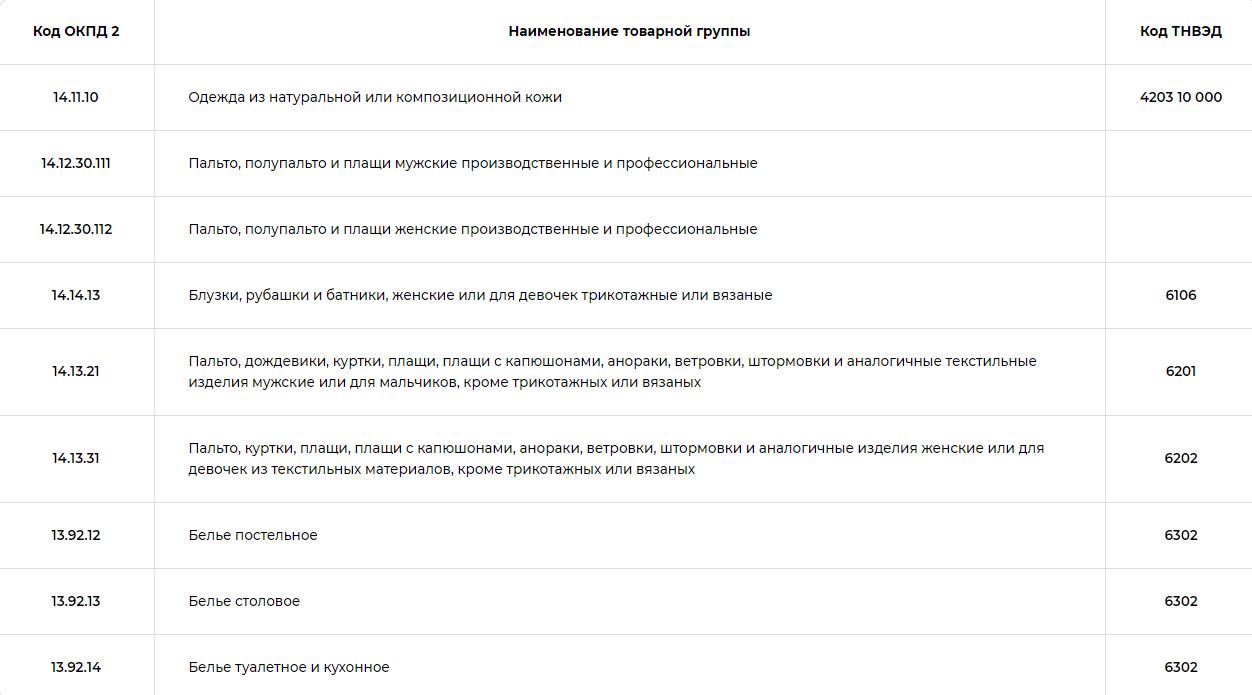 Список товаров легкой промышленности, подлежащих обязательной маркировке