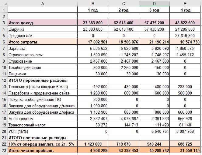 Финансовая часть бизнес плана. Пример бюджета в Excel для бизнеса по аренде авто