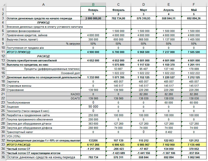 Финансовый план бизнес-плана. Образец бюджета в Excel (для бизнеса по аренде авто)
