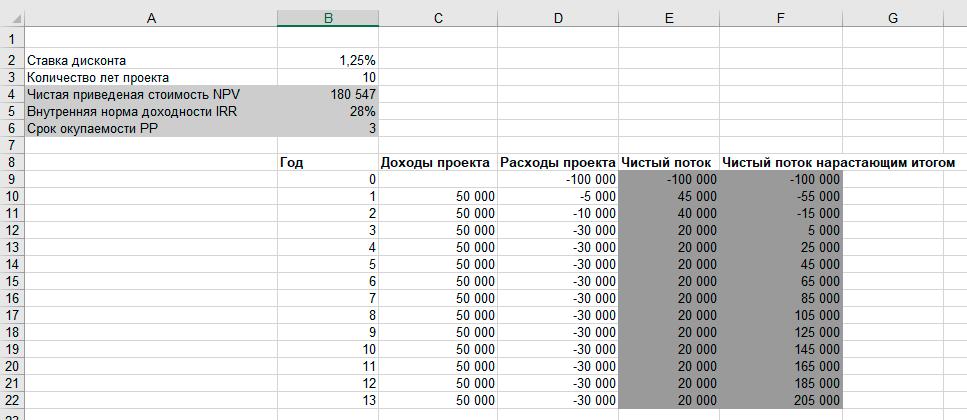 Финансовый план. Excel-калькулятор NPV, IRR,PP. Скачать