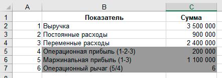 Финансовое планирование бизнеса. Excel-калькулятор Операционный рычаг