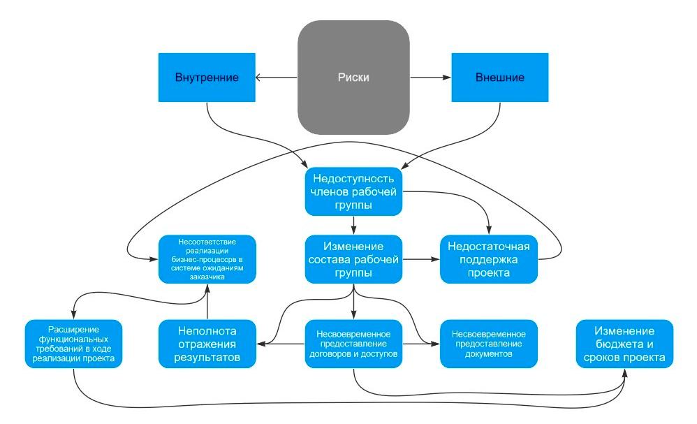 ИТ-риски и их классификация