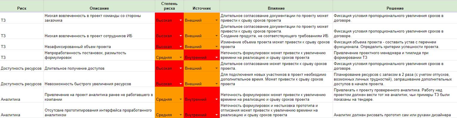 ИТ-риски, таблица