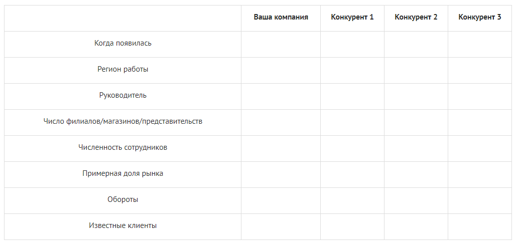 Анализ конкурентов — таблица Excel
