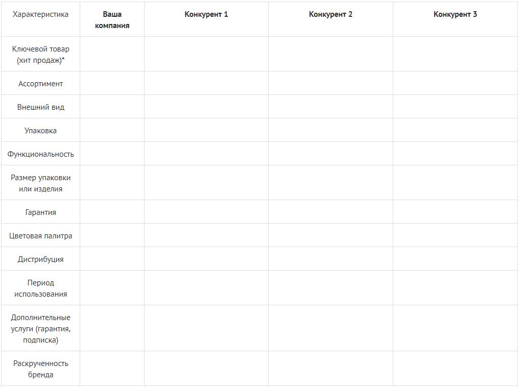 Таблица анализа товара конкурентов