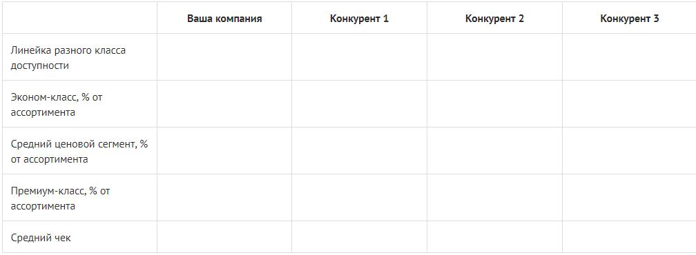 Анализ цен конкурентов — таблица Excel