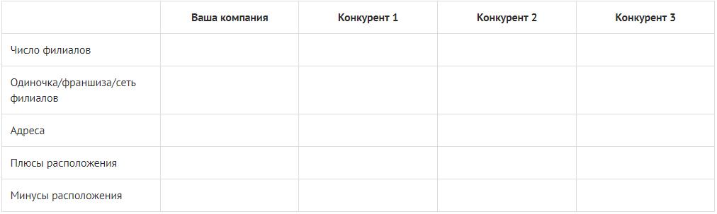 Сравнительная таблица: анализ местоположения конкурентов
