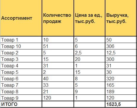ABC-анализ в Excel: пример
