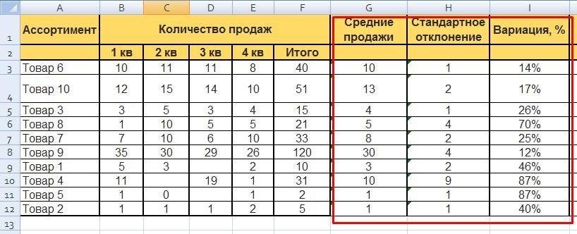 XYZ-анализ в Excel: рассчитанный коэффициент вариации