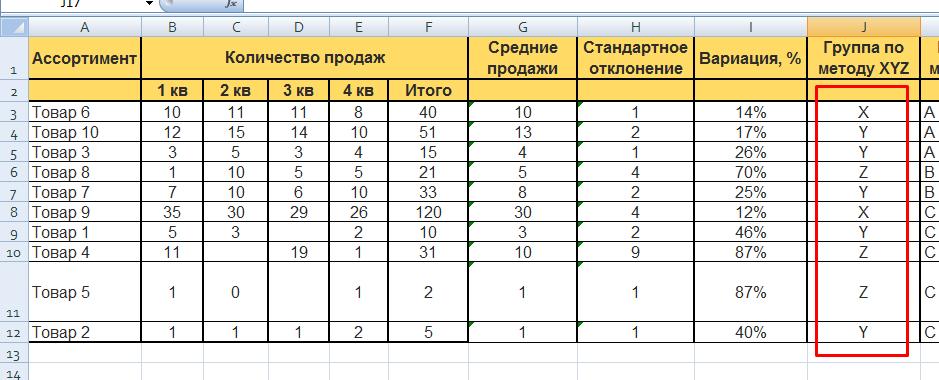 XYZ-анализ в Excel: группы товаров по методу XYZ — результат