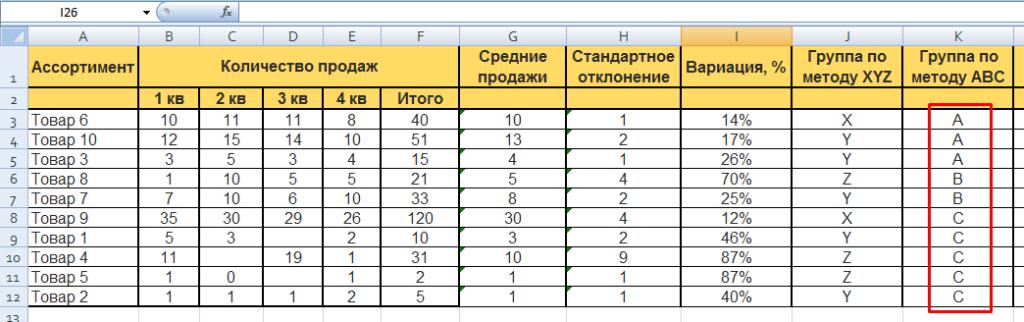 ABC и XYZ-анализ: таблицы Excel