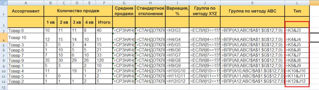 ABC-анализ в сводной таблице Excel