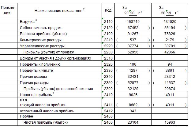 Отчет о финансовых результатах пекарни. Пример заполнения