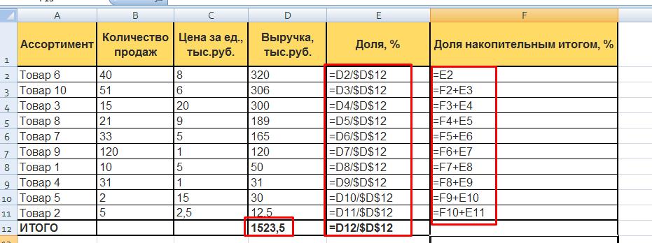 ABC-анализ в Excel: рассчитываем долю каждого товара