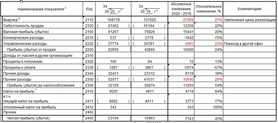 """Пример горизонтального анализа отчёта о прибылях и убытках пекарни """"Колос"""" за 2019-2020 гг."""