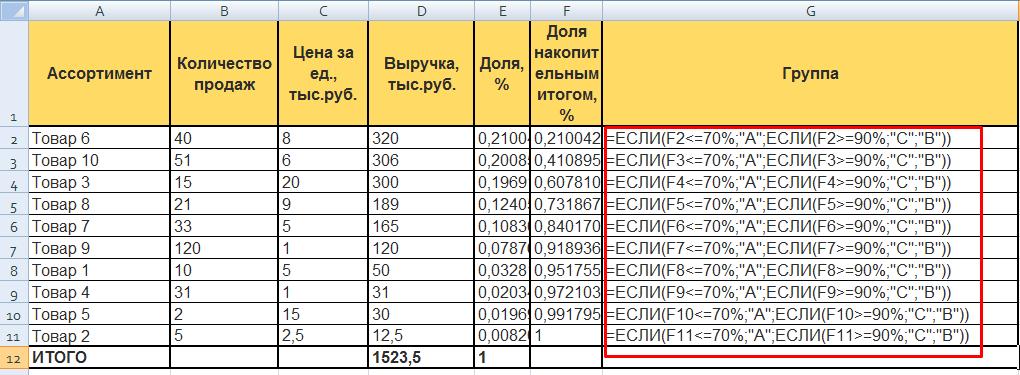 ABC-анализ в Excel: распределение по группам, формулы