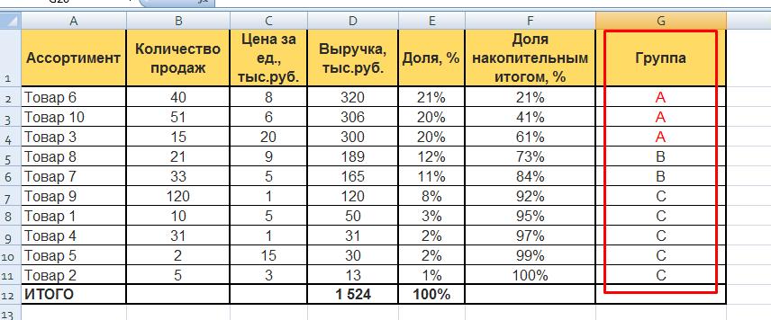 ABC-анализ в Excel: распределение по группам — результат обработки
