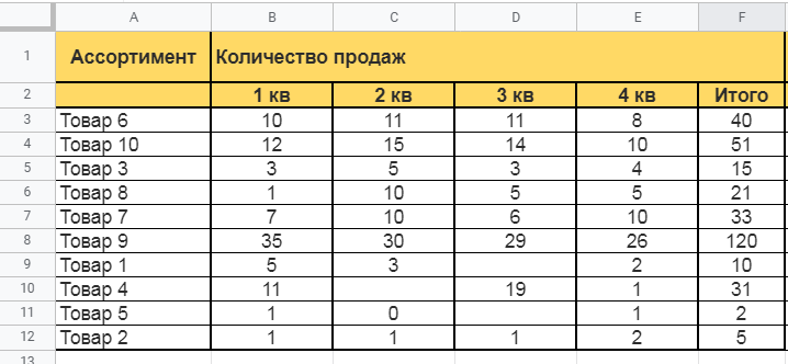 XYZ-анализ в Excel: количество продаж по кварталам