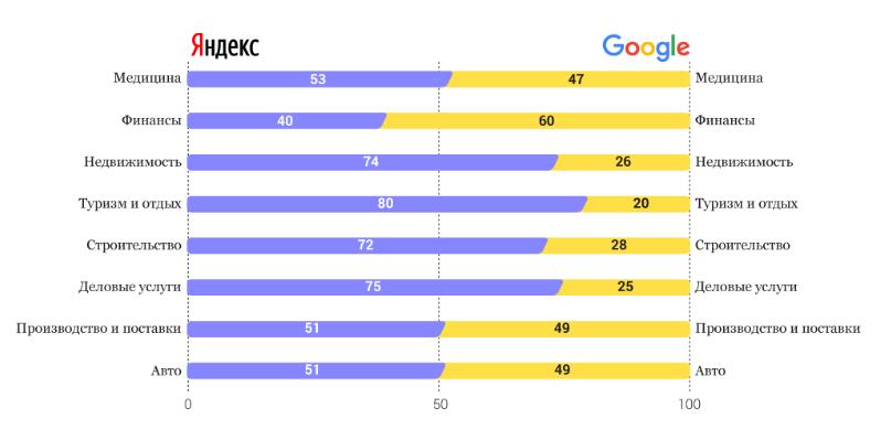 Соотношение спроса в разных поисковых системам — по темам.
