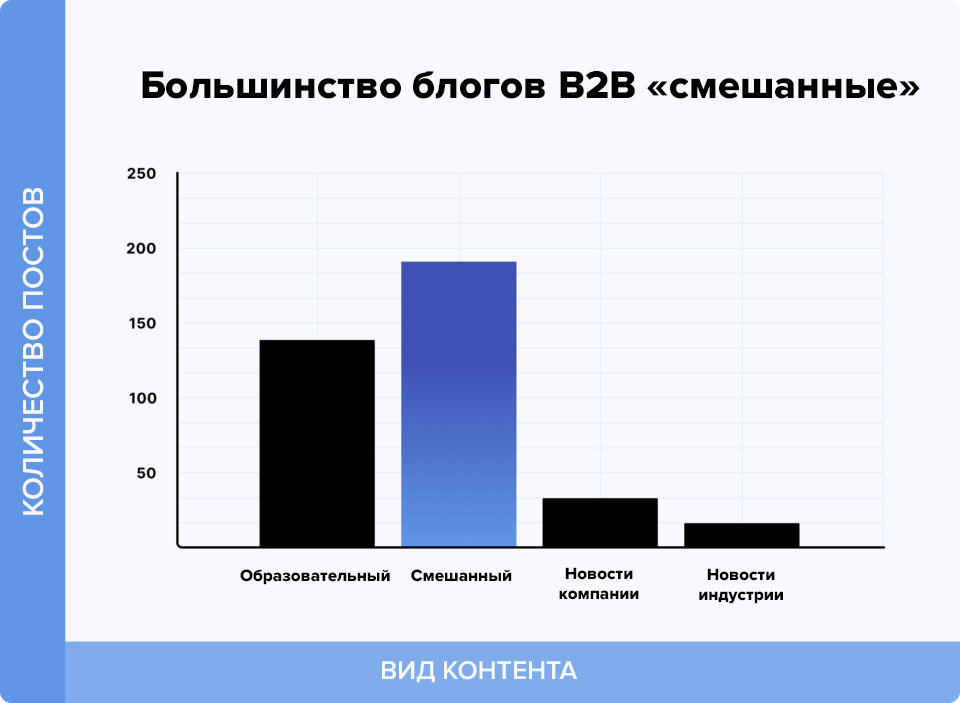 Корпоративный блог. О чём пишут b2b компании? Исследование Backlinko.